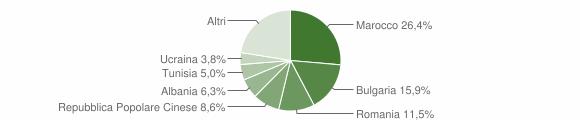 Grafico cittadinanza stranieri - Longiano 2011