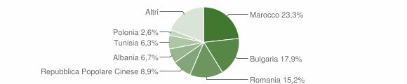 Grafico cittadinanza stranieri - Longiano 2016
