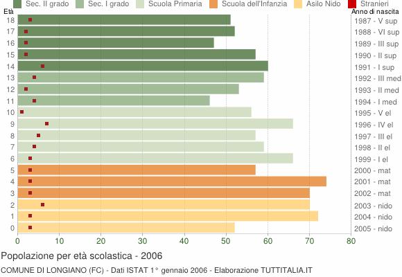 Grafico Popolazione in età scolastica - Longiano 2006