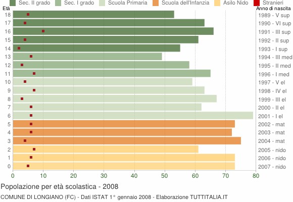 Grafico Popolazione in età scolastica - Longiano 2008