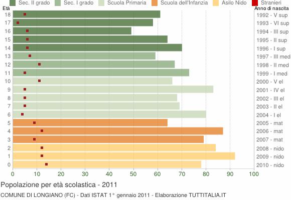 Grafico Popolazione in età scolastica - Longiano 2011