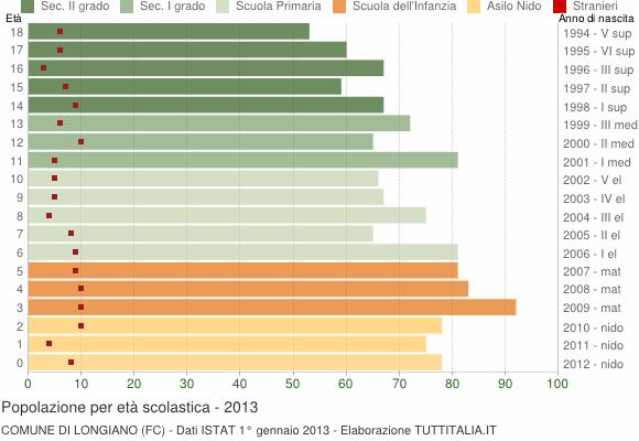 Grafico Popolazione in età scolastica - Longiano 2013