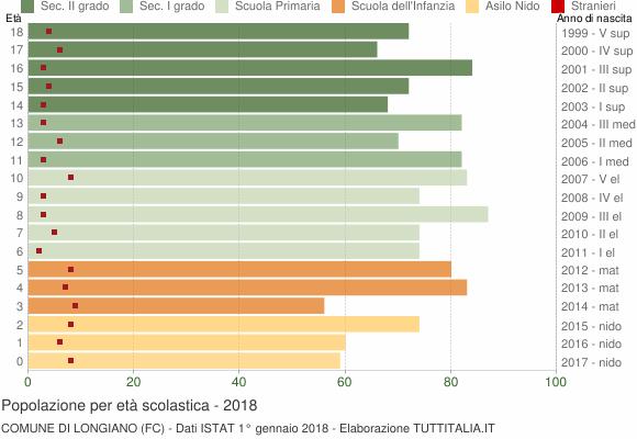 Grafico Popolazione in età scolastica - Longiano 2018