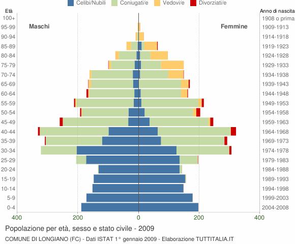 Grafico Popolazione per età, sesso e stato civile Comune di Longiano (FC)