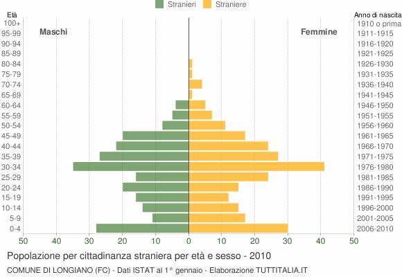 Grafico cittadini stranieri - Longiano 2010