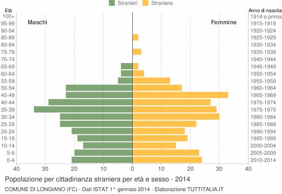 Grafico cittadini stranieri - Longiano 2014