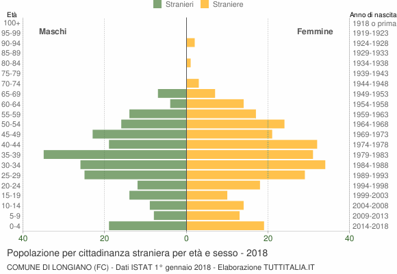 Grafico cittadini stranieri - Longiano 2018