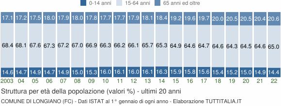 Grafico struttura della popolazione Comune di Longiano (FC)