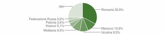Grafico cittadinanza stranieri - Montefiorino 2019