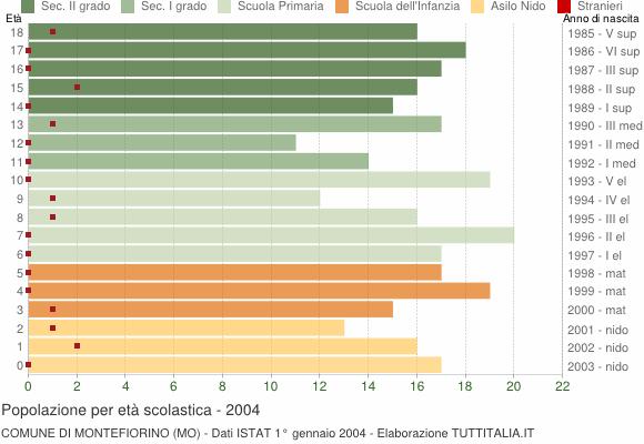 Grafico Popolazione in età scolastica - Montefiorino 2004
