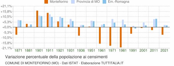 Grafico variazione percentuale della popolazione Comune di Montefiorino (MO)