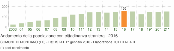 Grafico andamento popolazione stranieri Comune di Montiano (FC)