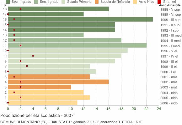 Grafico Popolazione in età scolastica - Montiano 2007