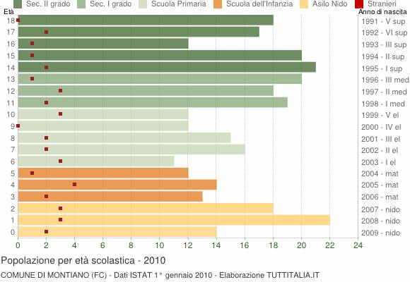 Grafico Popolazione in età scolastica - Montiano 2010