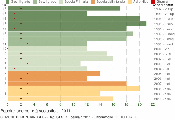 Grafico Popolazione in età scolastica - Montiano 2011