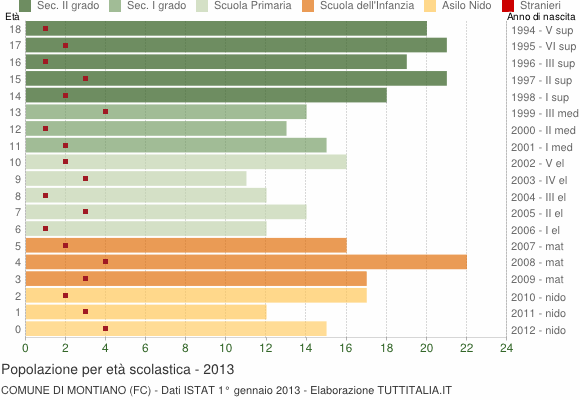 Grafico Popolazione in età scolastica - Montiano 2013