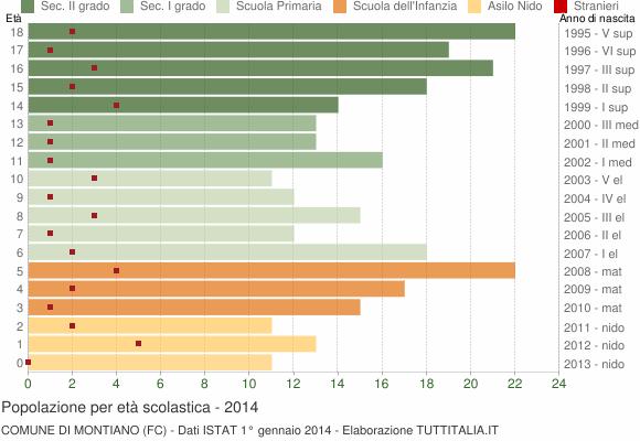 Grafico Popolazione in età scolastica - Montiano 2014