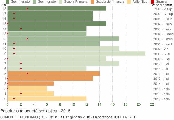 Grafico Popolazione in età scolastica - Montiano 2018