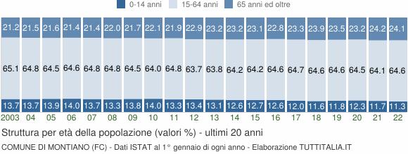 Grafico struttura della popolazione Comune di Montiano (FC)
