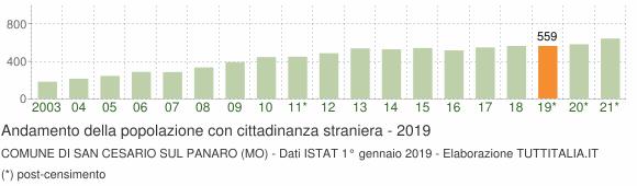 Grafico andamento popolazione stranieri Comune di San Cesario sul Panaro (MO)