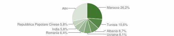 Grafico cittadinanza stranieri - San Cesario sul Panaro 2012