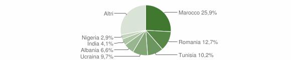 Grafico cittadinanza stranieri - San Cesario sul Panaro 2019