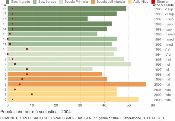 Grafico Popolazione in età scolastica - San Cesario sul Panaro 2004