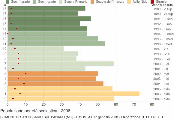 Grafico Popolazione in età scolastica - San Cesario sul Panaro 2008