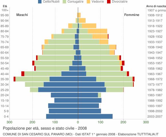Grafico Popolazione per età, sesso e stato civile Comune di San Cesario sul Panaro (MO)