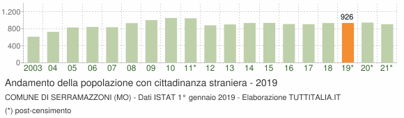 Grafico andamento popolazione stranieri Comune di Serramazzoni (MO)