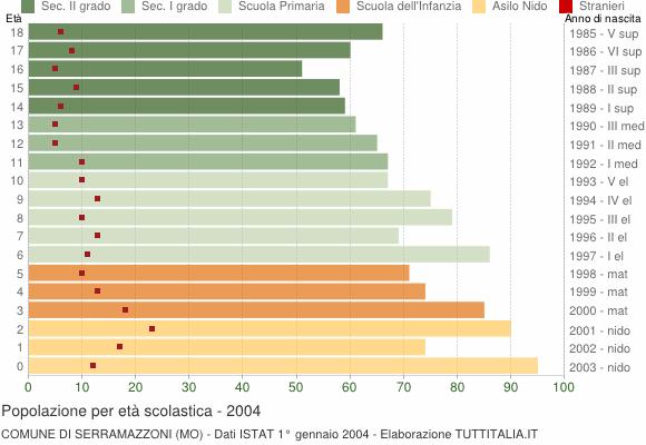 Grafico Popolazione in età scolastica - Serramazzoni 2004
