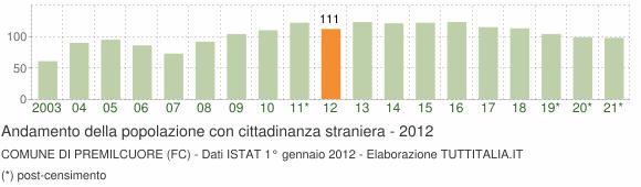 Grafico andamento popolazione stranieri Comune di Premilcuore (FC)