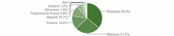 Grafico cittadinanza stranieri - Premilcuore 2009