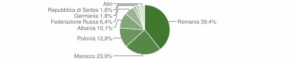 Grafico cittadinanza stranieri - Premilcuore 2010