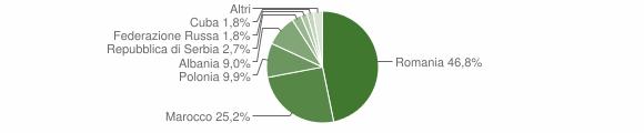 Grafico cittadinanza stranieri - Premilcuore 2012