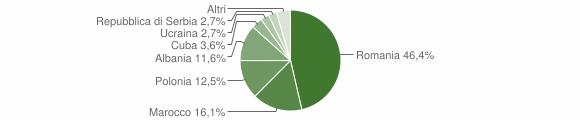 Grafico cittadinanza stranieri - Premilcuore 2018