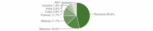 Grafico cittadinanza stranieri - Premilcuore 2019