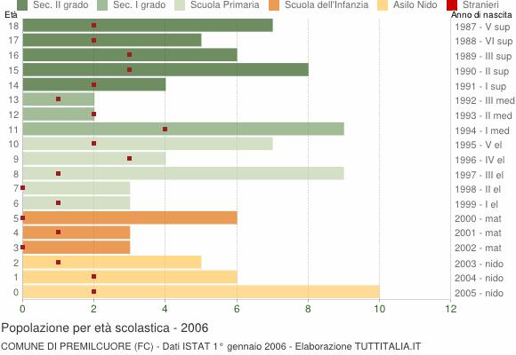 Grafico Popolazione in età scolastica - Premilcuore 2006