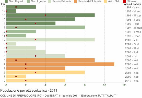 Grafico Popolazione in età scolastica - Premilcuore 2011