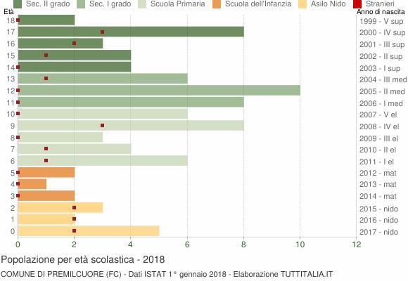 Grafico Popolazione in età scolastica - Premilcuore 2018
