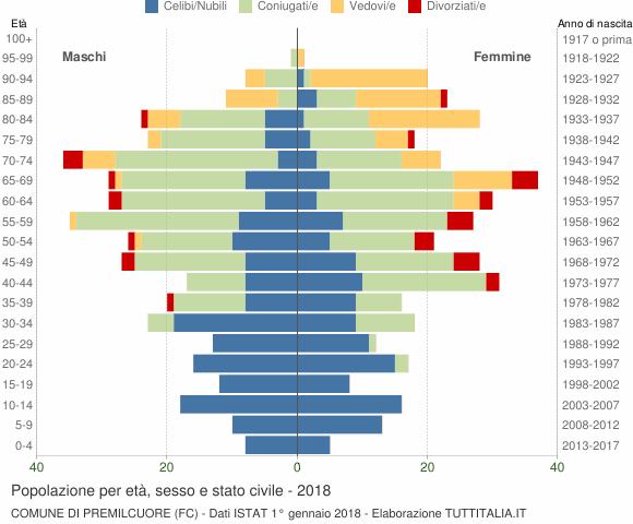 Grafico Popolazione per età, sesso e stato civile Comune di Premilcuore (FC)