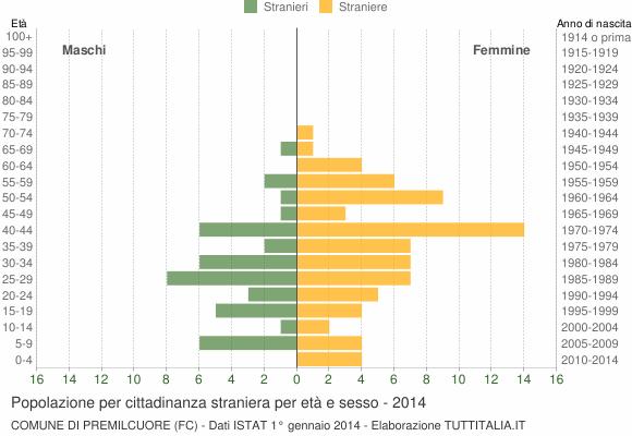 Grafico cittadini stranieri - Premilcuore 2014