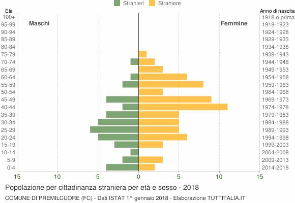 Grafico cittadini stranieri - Premilcuore 2018