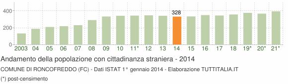 Grafico andamento popolazione stranieri Comune di Roncofreddo (FC)