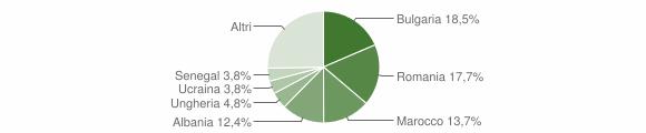 Grafico cittadinanza stranieri - Roncofreddo 2019