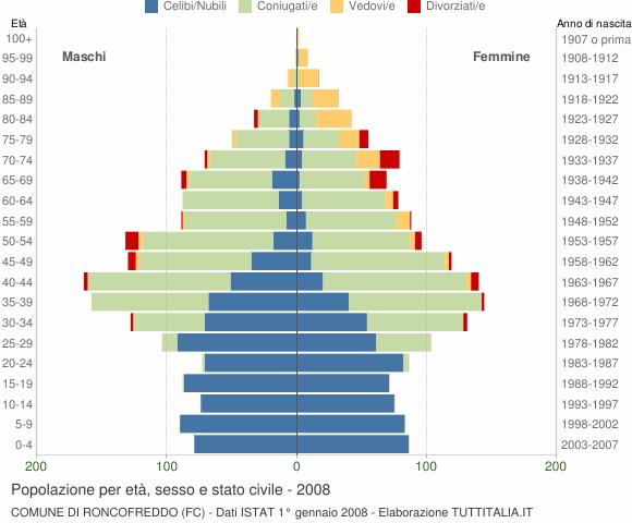 Grafico Popolazione per età, sesso e stato civile Comune di Roncofreddo (FC)