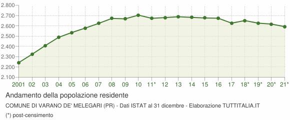 Andamento popolazione Comune di Varano de' Melegari (PR)