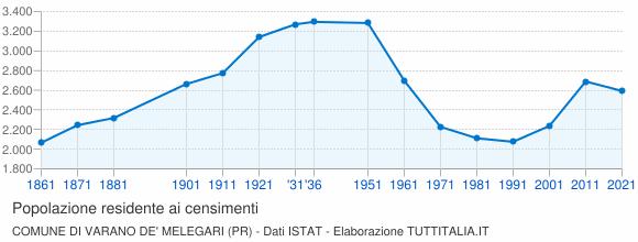 Grafico andamento storico popolazione Comune di Varano de' Melegari (PR)