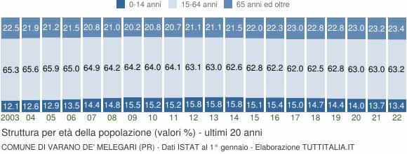 Grafico struttura della popolazione Comune di Varano de' Melegari (PR)