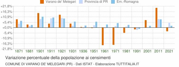 Grafico variazione percentuale della popolazione Comune di Varano de' Melegari (PR)